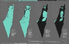 Palestine Shrinking- Expanding Israel!