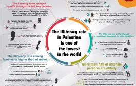 Illiteracy Rate in Palestine
